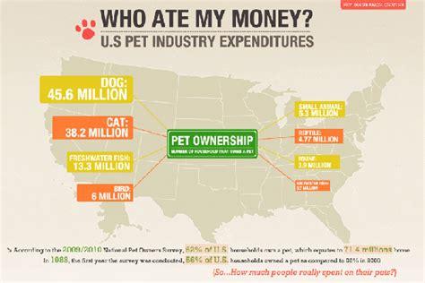 8 appealing pet industry statistics brandongaille