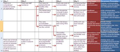 5 Whys Template Excel Xls Spreadsheet 5 Why Template Excel