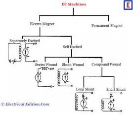 types of d c machines dc generators amp dc motors