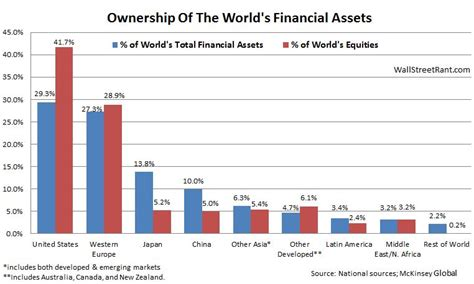 who owns the world bank wall rant who owns the world s financial assets