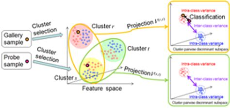 pattern recognition image understanding 複合知能メディア研究分野 八木研究室