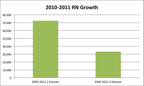 Rn Outlook by Revisiting The Registered Nursing Debate Emsi