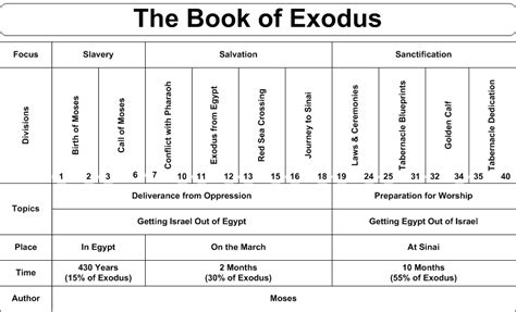 Book Of Numbers Outline by Http Www Swartzentrover Cotor Bible Bible Bible Charts Exodus Htm Bible Study