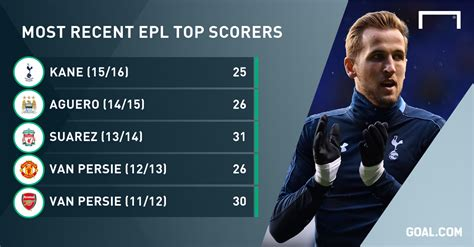 Epl Top Scorer | golden boot harry kane crowned premier league top scorer