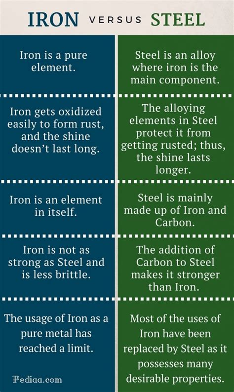 steel and its properties difference between iron and steel