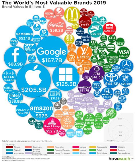 visualizing the world s 100 most valuable brands in 2019