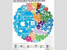 Visualizing The World's 100 Most Valuable Brands in 2019 Lovebrands 2019