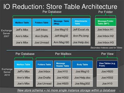 Exchange 2010 Storage Improvements Change Table Schema