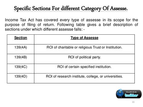 section 90 of income tax act presentation on income tax return filing