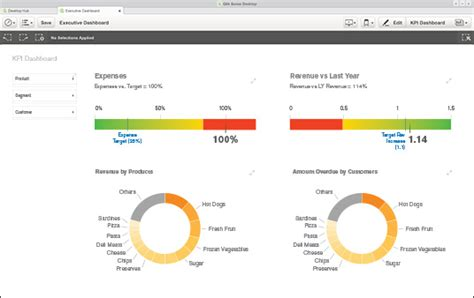 qlik sense dashboard tutorial top 17 free and open source business intelligence software