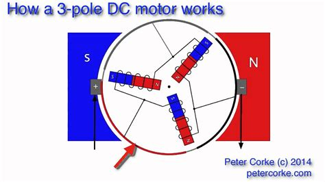 how a electric motor works how a 3 pole electric motor works