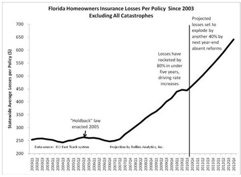 Florida Insurance Rates: Why They Are Rising   III