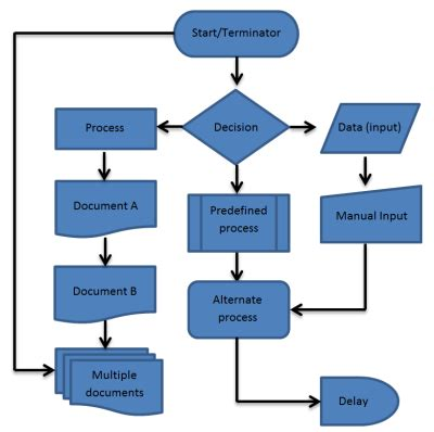flow process charts process flow chart flowchart everything you need to