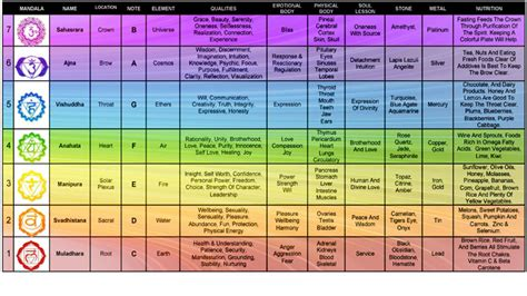 chakra colors and meanings chart chakra meanings and descriptions two spirits one soul