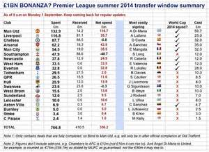 window to the world the numbers the need books transfer deadline day in numbers the money spent in