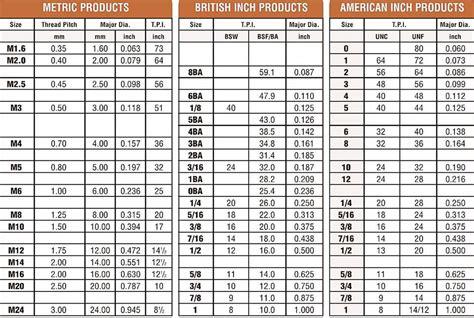 rebar weight chart uk berry