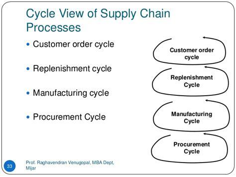 Fresh Mba Supply Chain In Karachi by Mba Supply Chain Management In Karachi Best Chain 2018