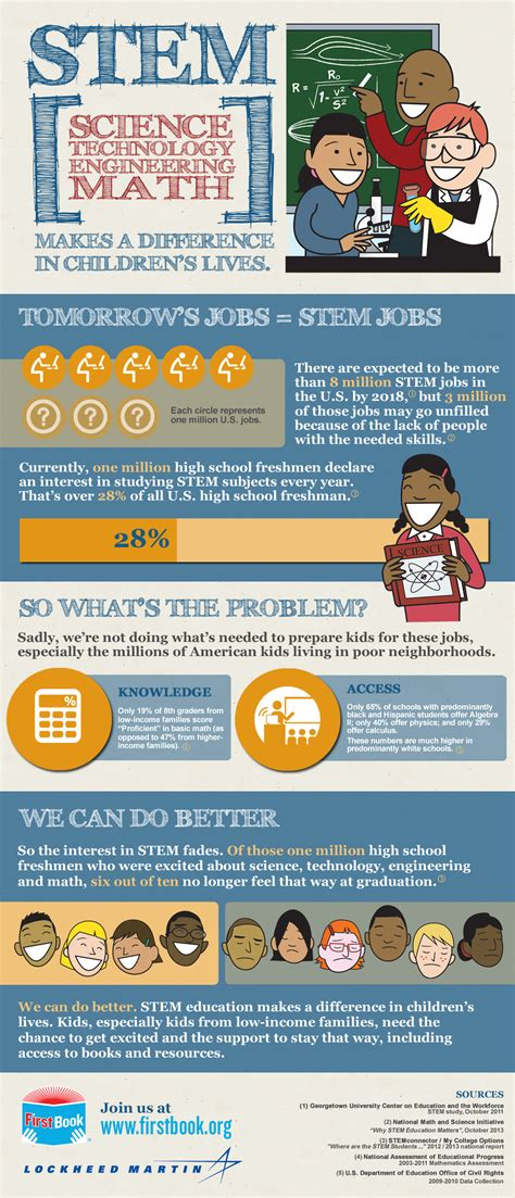 infographic stem education   difference