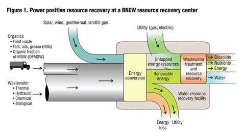 figure resource power positive resource recovery biocycle biocycle