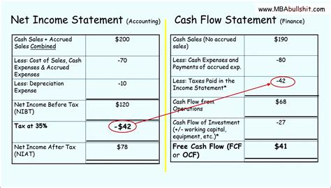 sample cash flow statement 9 documents in pdf word