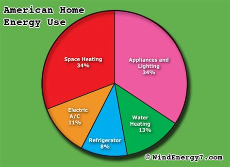 How Much Energy Does A L Use by Home Built Wind Turbine Home Wind Turbine