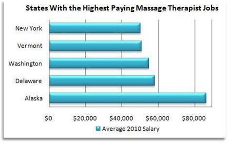 Dentist Mba Salary by Therapy Schools