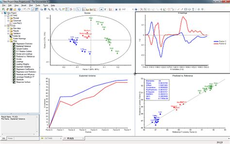 design expert regression analysis the unscrambler 174 x leading multivariate data analysis