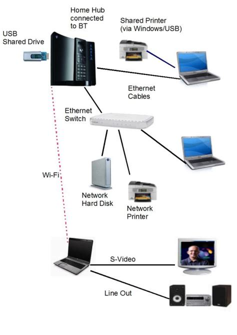bt home hub connection diagram efcaviation
