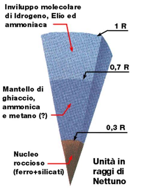 temperatura interna sole struttura interna di nettuno