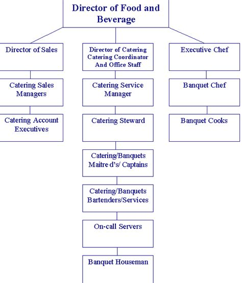 Catering Organizational Chart Template