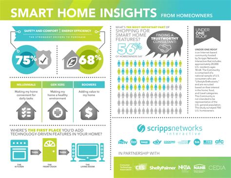 list of smart home devices 4 exles of how technology is changing consumer behavior