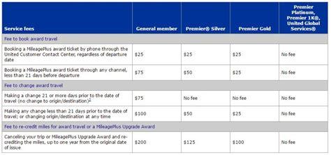 united fees changes to united mileageplus rewards program