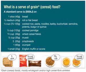 How Much Is A In Australia Australian Dietary Guidelines Standard Serves Nutrition