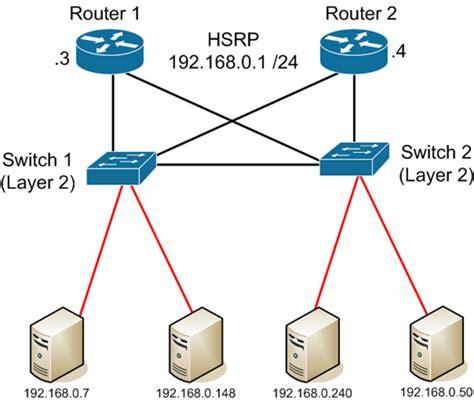 hot hot configuration hsrp hot stand by router protocol das blinken lichten