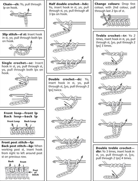 pattern guide definition great visual stitch guide the link also definitions for