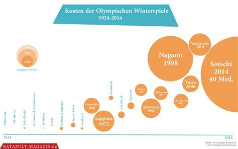 wann sind die olympischen winterspiele olympische spiele was sind traditionen wert die