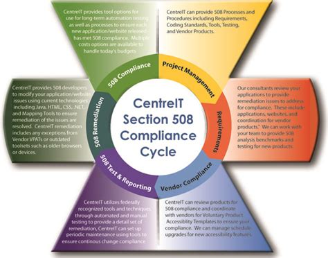 Section 508 Requirements by Section 508 Section 508 Testing Wcag 2 0 Database