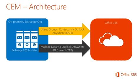 Office 365 Outlook Migration Gwavacon Migration Into Office 365 Cloud
