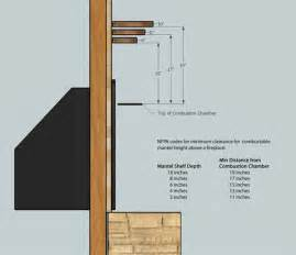 fireplace mantel clearance clearance information