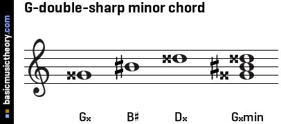 basicmusictheory.com: G-double-sharp minor triad chord G Sharp Minor Triad