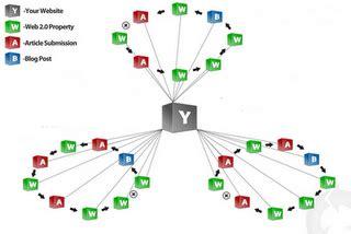 membuat link whel mengenal teknik seo link wheel 164 blog gedek