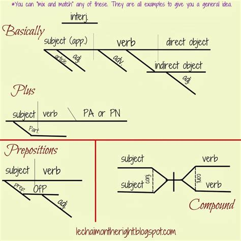 grammar by diagram the parts of speech parts of sentences free printable