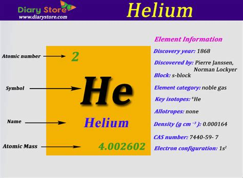 Number Of Protons In Helium by Helium Element In Periodic Table Atomic Number Atomic Mass
