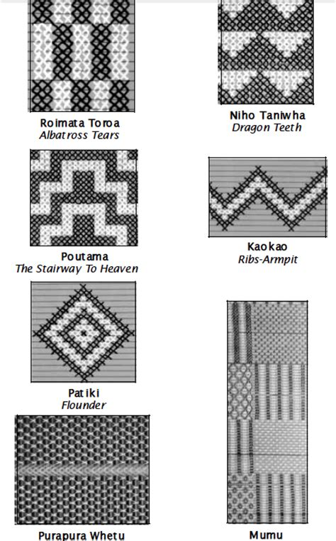 pattern for meaning peara s blog 2015 updated version of our tukutuku patterns