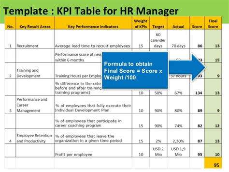 key performance areas template 100 key performance indicator powerpoint template