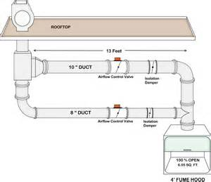 Lab Exhaust System Design Fume Ducting Diagram Fume Storage Elsavadorla