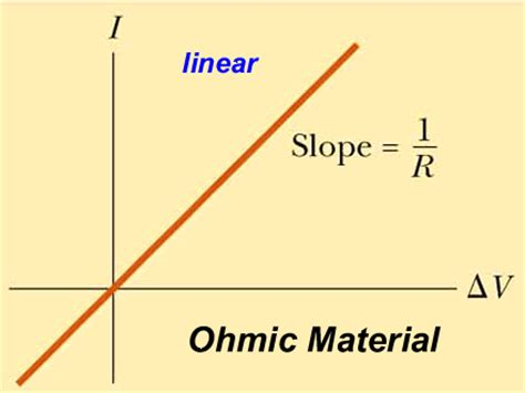 ohmic resistors define ohmic vs non ohmic resistors 28 images vce physics unit 3 electronics photonics base notes