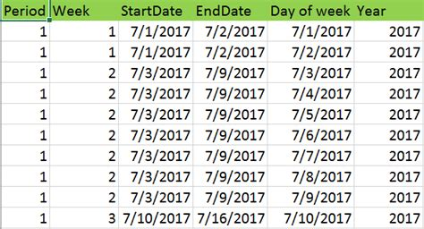 how to make a period calendar sql server how to create a fiscal calendar in t sql
