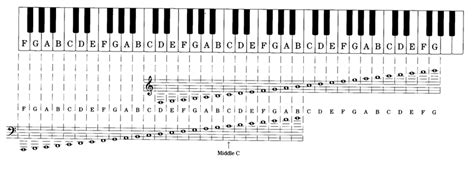 piano key notes the grand staff music theory 101