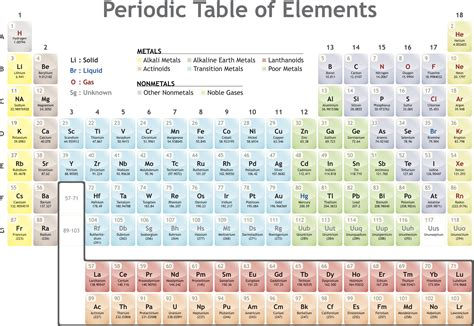 printable periodic table for biology family definition chemistry glossary